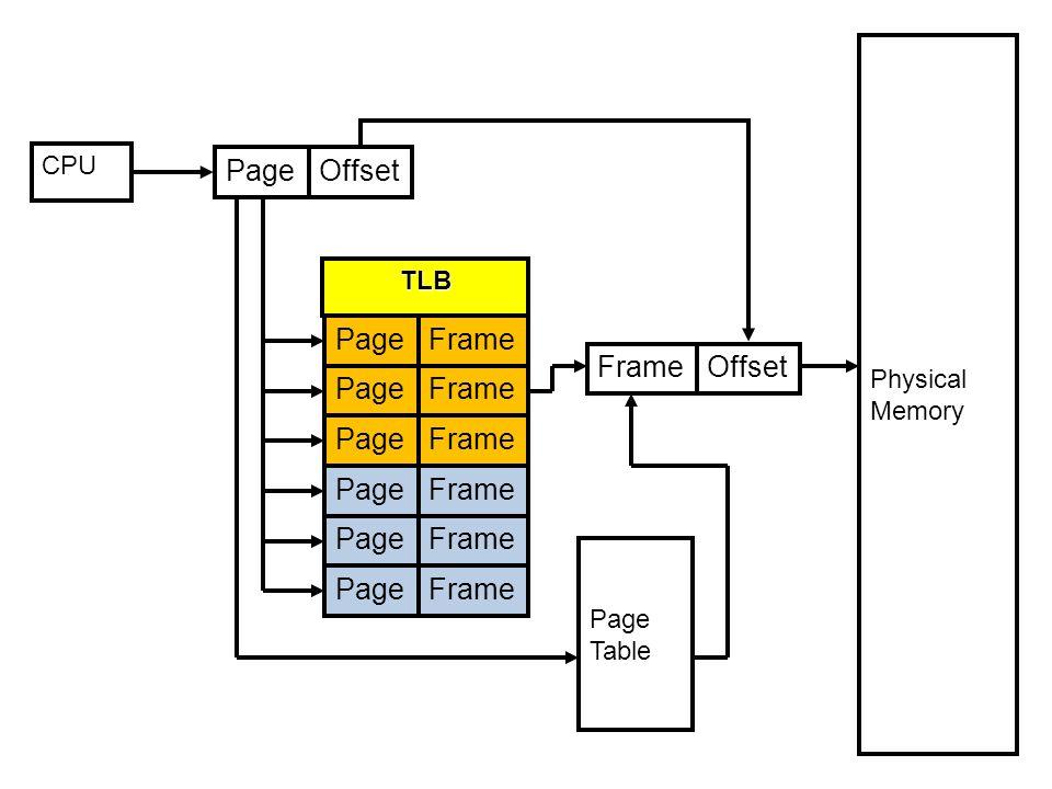 CPU PageOffset PageFrame PageFrame PageFrame PageFrame PageFrame PageFrame Page Table Physical Memory FrameOffset TLB