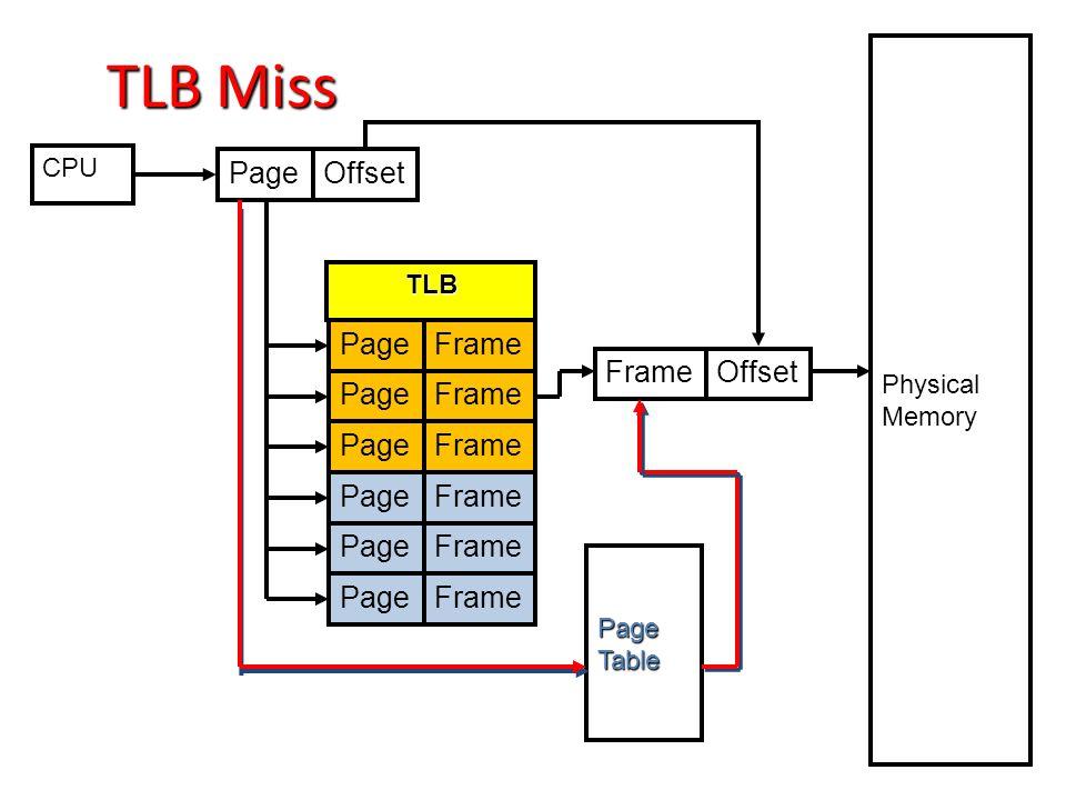 CPU PageOffset PageFrame PageFrame PageFrame PageFrame PageFrame PageFrame PageTable Physical Memory FrameOffset TLB TLB Miss
