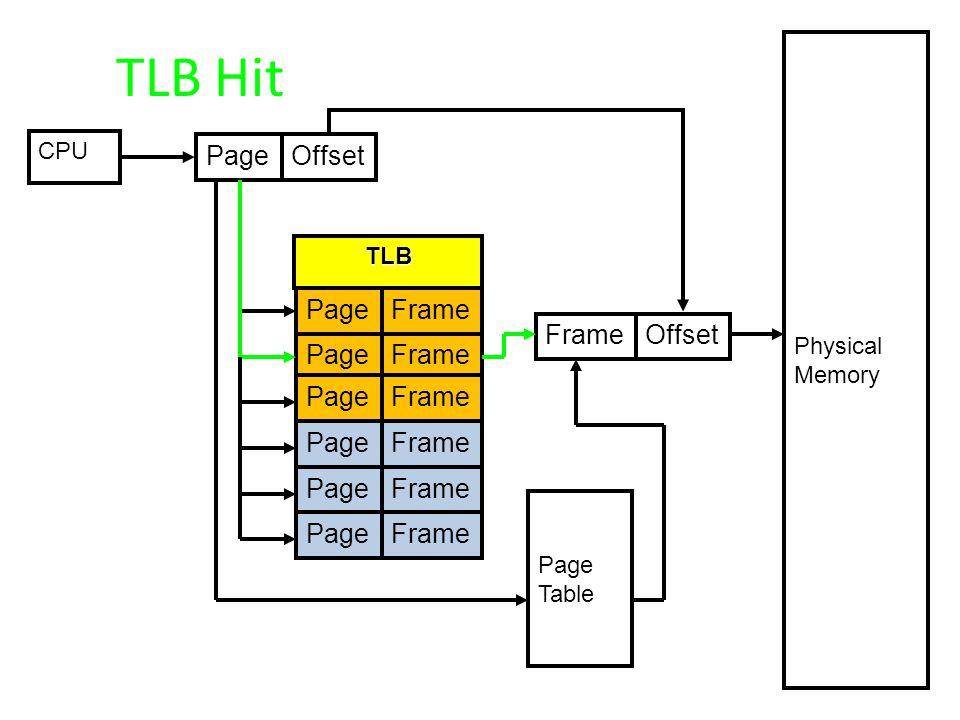CPU PageOffset PageFrame PageFrame PageFrame PageFrame PageFrame PageFrame Page Table Physical Memory FrameOffset TLB TLB Hit
