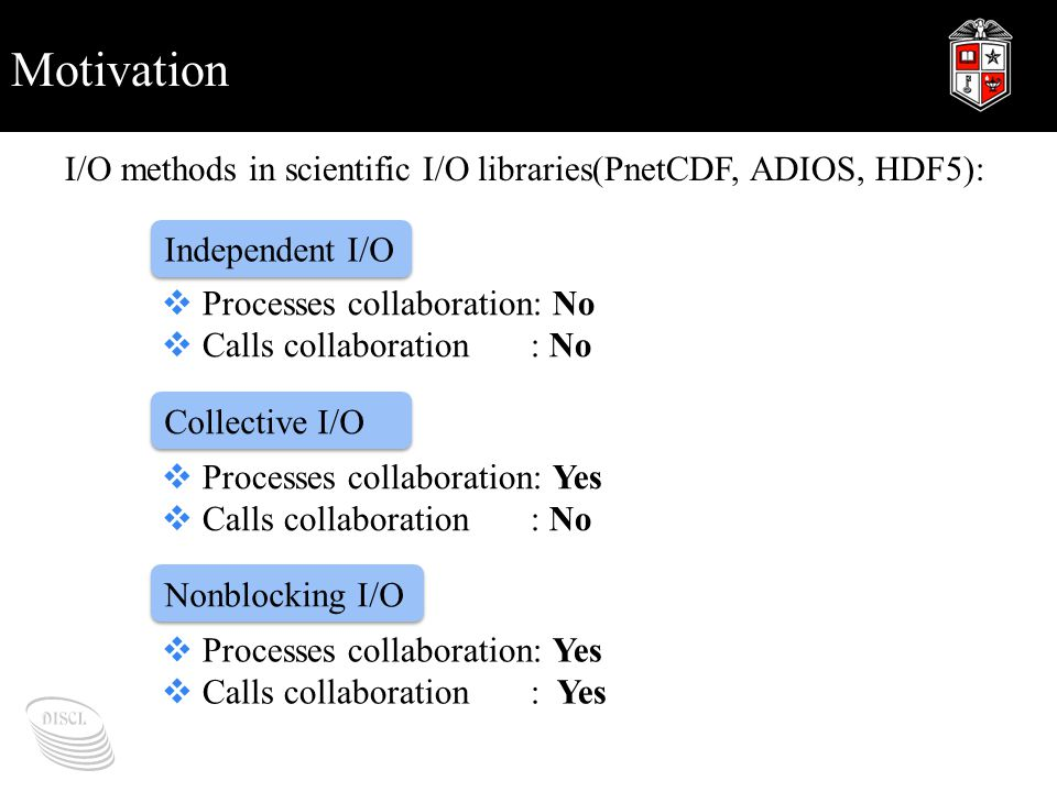 Motivation I/O methods in scientific I/O libraries(PnetCDF, ADIOS, HDF5): Independent I/O Collective I/O Nonblocking I/O  Processes collaboration: No