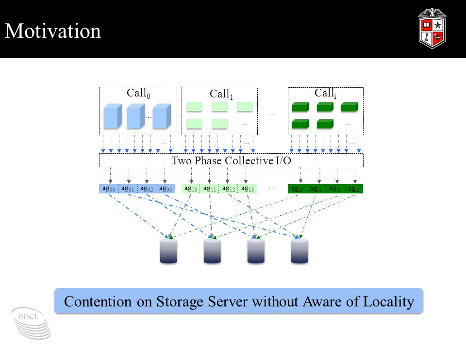Motivation Contention on Storage Server without Aware of Locality … Call 0 … Call 1 … Call i … Two Phase Collective I/O … ag 00 ag 01 ag 02 ag 03 …… …