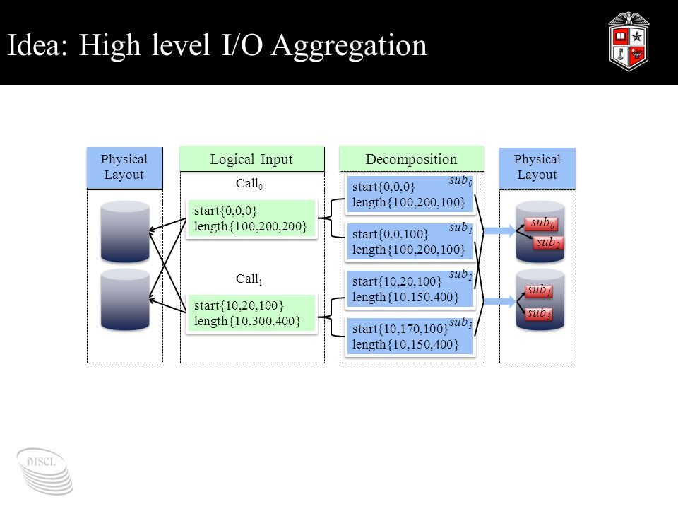 Idea: High level I/O Aggregation start{0,0,0} length{100,200,100} start{0,0,0} length{100,200,100} start{0,0,100} length{100,200,100} start{0,0,100} length{100,200,100} start{10,20,100} length{10,150,400} start{10,20,100} length{10,150,400} start{10,170,100} length{10,150,400} start{10,170,100} length{10,150,400} Physical Layout Physical Layout sub 0 sub 2 sub 0 sub 2 sub 1 sub 3 sub 1 sub 3 Physical Layout Physical Layout start{0,0,0} length{100,200,200} start{0,0,0} length{100,200,200} start{10,20,100} length{10,300,400} start{10,20,100} length{10,300,400} Call 0 Call 1 Logical Input Decomposition
