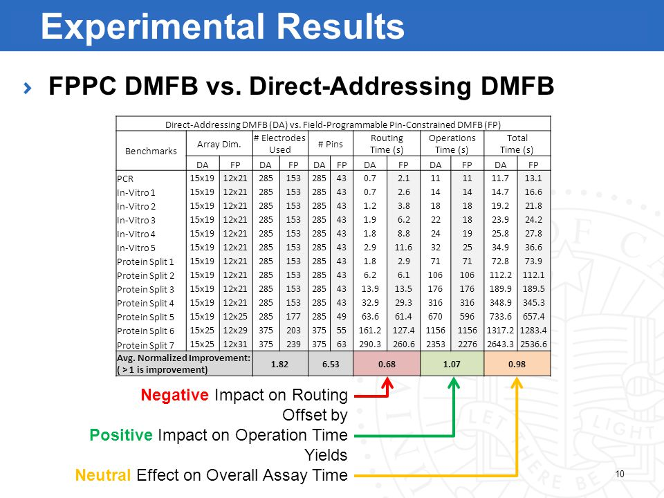 Direct-Addressing DMFB (DA) vs. Field-Programmable Pin-Constrained DMFB (FP) Benchmarks Array Dim.