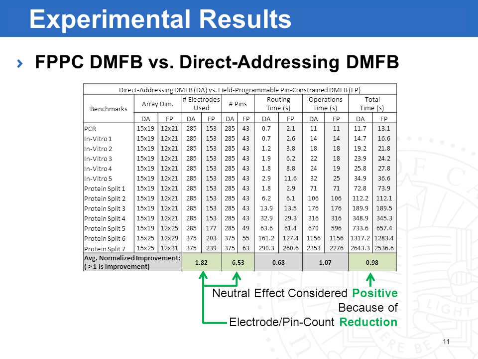 FPPC DMFB vs. Direct-Addressing DMFB Direct-Addressing DMFB (DA) vs.