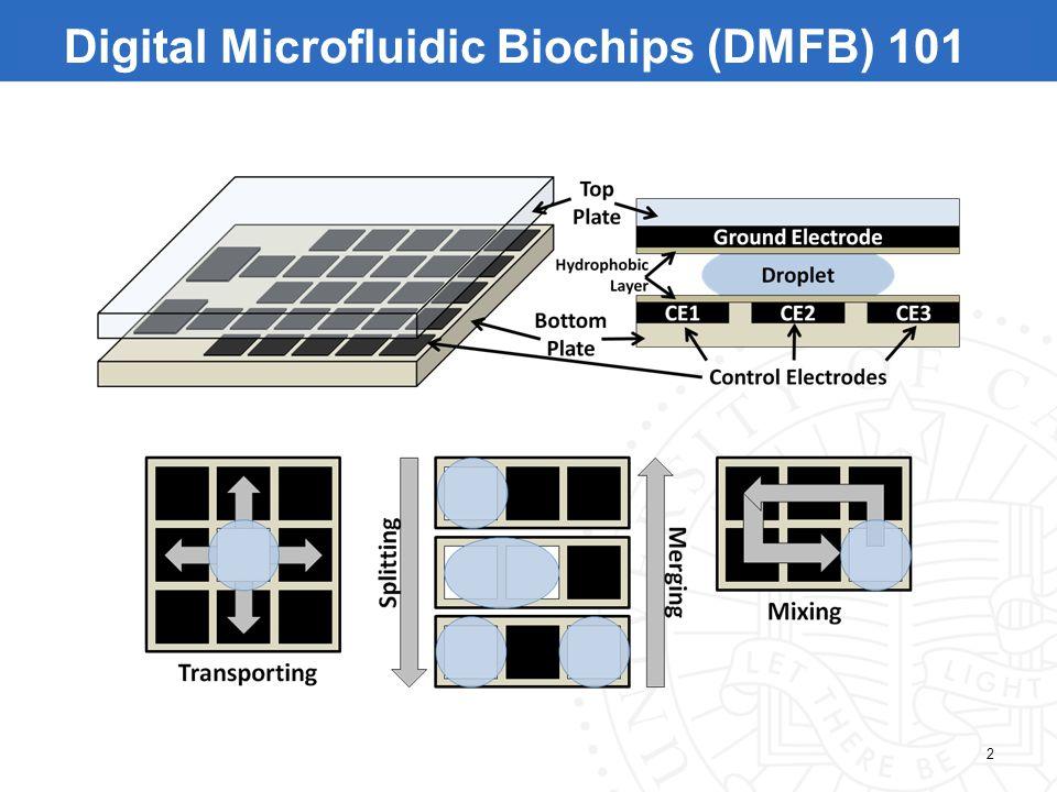 2 Digital Microfluidic Biochips (DMFB) 101