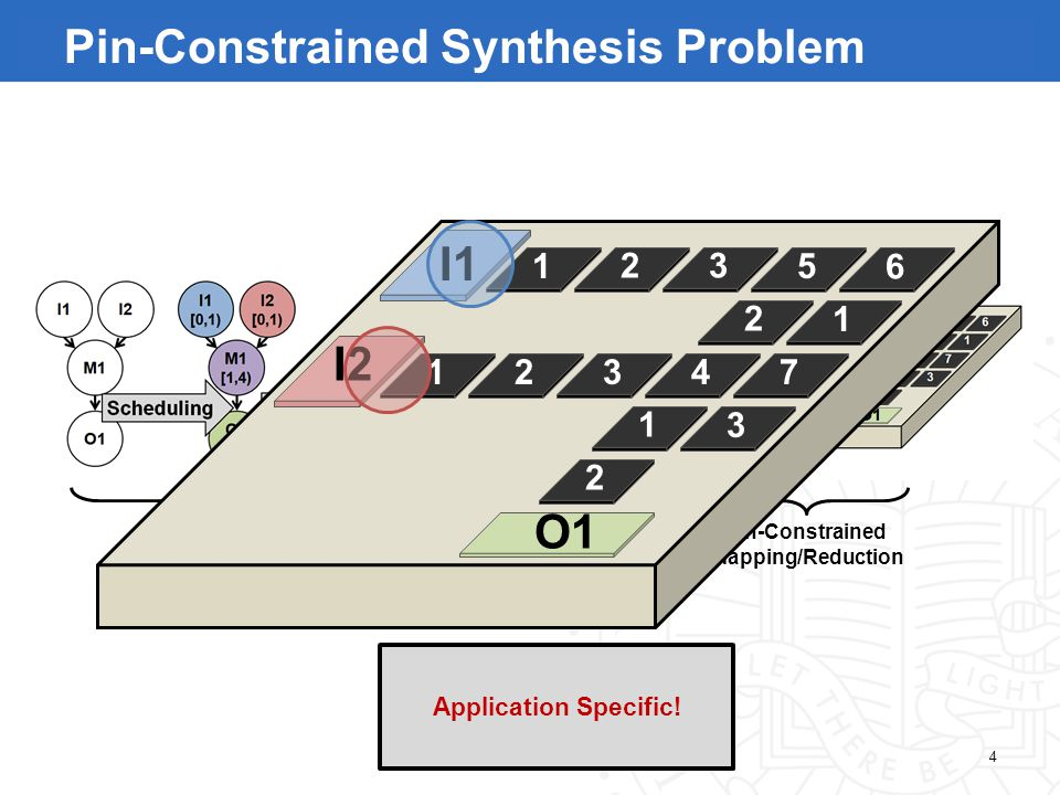 Direct-Addressing Synthesis Pin-Constrained Mapping/Reduction 4 I1 O1 1 123 23 4 5 6 1 7 3 1 2 2 I2 Pin-Constrained Synthesis Problem Application Specific!
