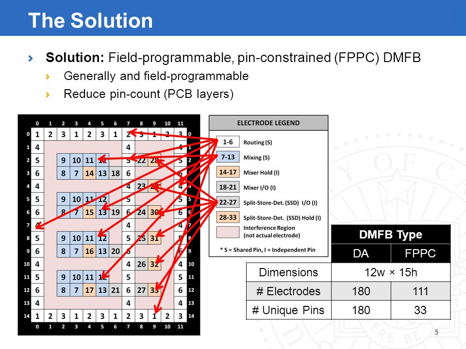 5 The Solution Solution: Field-programmable, pin-constrained (FPPC) DMFB Generally and field-programmable Reduce pin-count (PCB layers) DMFB Type DAFPPC Dimensions12w × 15h # Electrodes180111 # Unique Pins18033