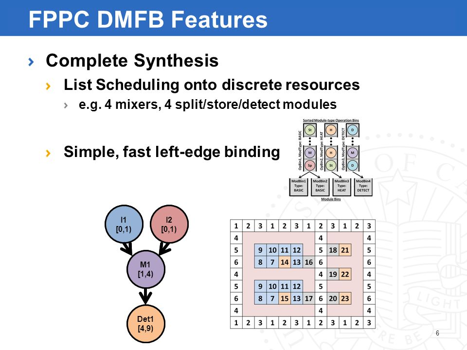 I1 M1 I2 Det1 6 FPPC DMFB Features Complete Synthesis List Scheduling onto discrete resources e.g.