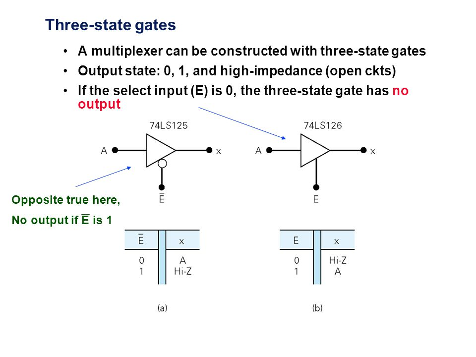 Three-state gates A multiplexer can be constructed with three-state gates Output state: 0, 1, and high-impedance (open ckts) If the select input (E) i