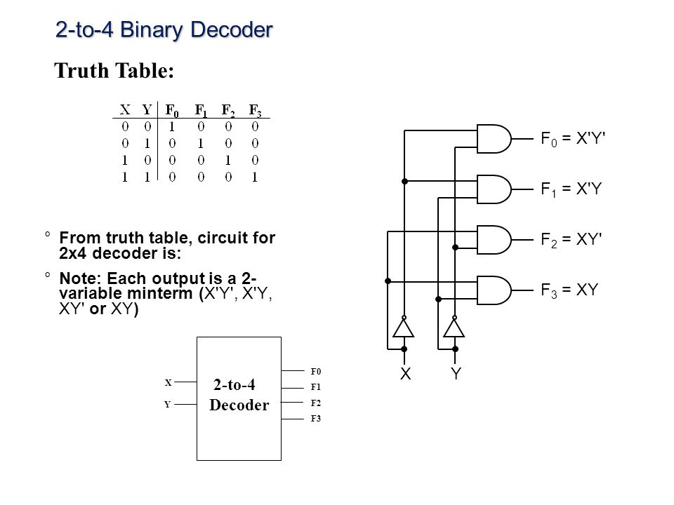 2-to-4 Binary Decoder °From truth table, circuit for 2x4 decoder is: °Note: Each output is a 2- variable minterm (X'Y', X'Y, XY' or XY) F 0 = X'Y' F 1