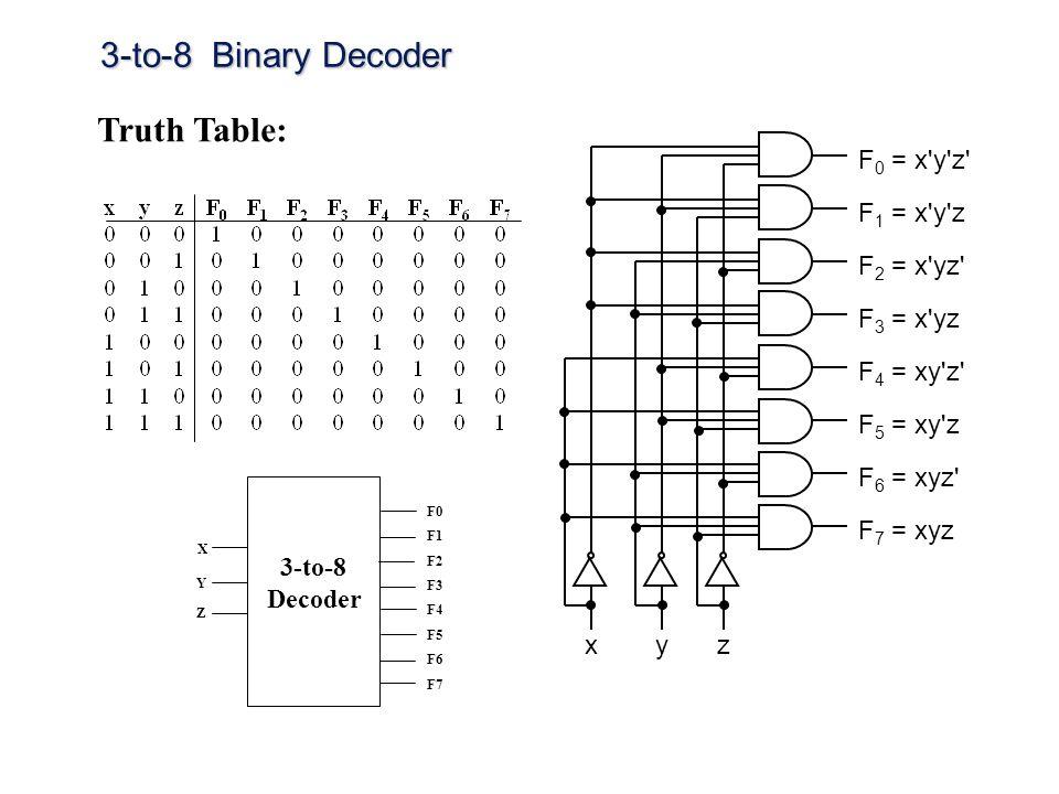 3-to-8 Binary Decoder F 1 = x'y'z xzy F 0 = x'y'z' F 2 = x'yz' F 3 = x'yz F 5 = xy'z F 4 = xy'z' F 6 = xyz' F 7 = xyz Truth Table: 3-to-8 Decoder X Y