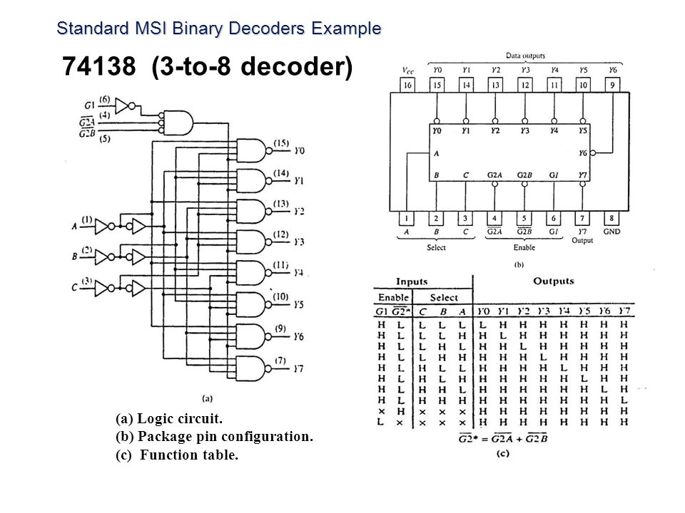 Standard MSI Binary Decoders Example 74138 (3-to-8 decoder) (a) Logic circuit. (b) Package pin configuration. (c) Function table.
