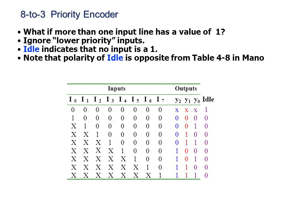 """8-to-3 Priority Encoder What if more than one input line has a value of 1? Ignore """"lower priority"""" inputs. Idle indicates that no input is a 1. Note t"""