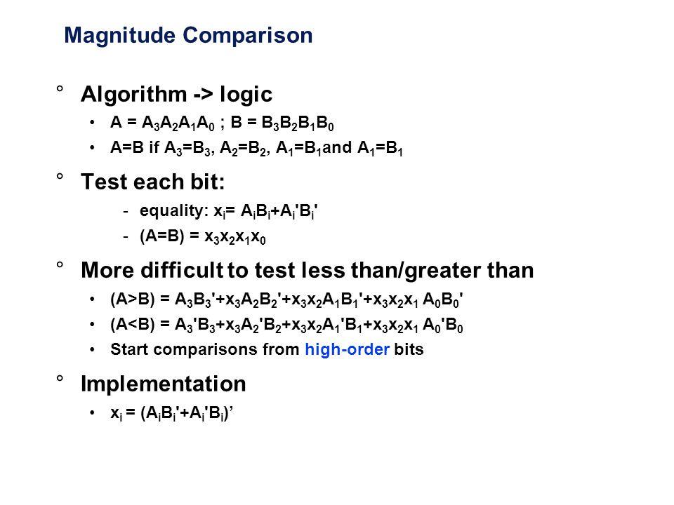 Magnitude Comparison °Algorithm -> logic A = A 3 A 2 A 1 A 0 ; B = B 3 B 2 B 1 B 0 A=B if A 3 =B 3, A 2 =B 2, A 1 =B 1 and A 1 =B 1 °Test each bit: -e