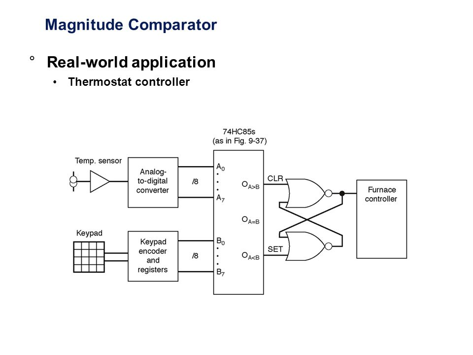 Magnitude Comparator °Real-world application Thermostat controller
