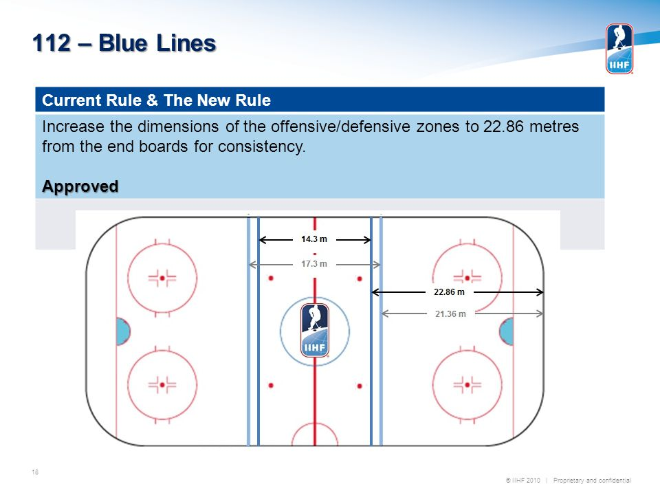 © IIHF 2010 | Proprietary and confidential 112 – Blue Lines 18 Current Rule & The New Rule Increase the dimensions of the offensive/defensive zones to 22.86 metres from the end boards for consistency.Approved