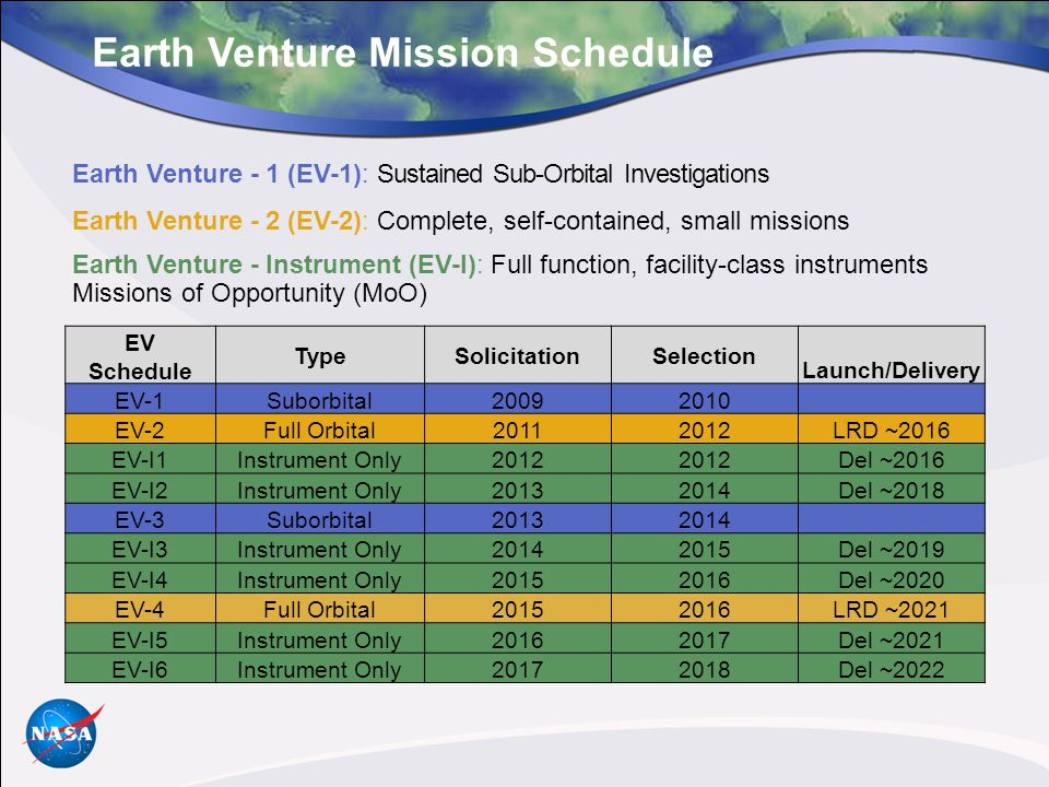 Earth Venture Mission Schedule Earth Venture - 1 (EV-1): Sustained Sub-Orbital Investigations Earth Venture - 2 (EV-2): Complete, self-contained, small missions Earth Venture - Instrument (EV-I): Full function, facility-class instruments Missions of Opportunity (MoO) EV Schedule TypeSolicitationSelection Launch/Delivery EV-1Suborbital20092010 EV-2Full Orbital20112012LRD ~2016 EV-I1Instrument Only2012 Del ~2016 EV-I2Instrument Only20132014Del ~2018 EV-3Suborbital20132014 EV-I3Instrument Only20142015Del ~2019 EV-I4Instrument Only20152016Del ~2020 EV-4Full Orbital20152016LRD ~2021 EV-I5Instrument Only20162017Del ~2021 EV-I6Instrument Only20172018Del ~2022