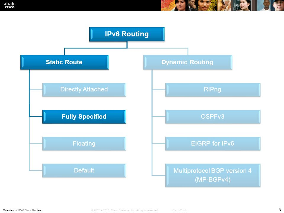 Overview of IPv6 Static Routes 8 © 2007 – 2010, Cisco Systems, Inc. All rights reserved. Cisco Public IPv6 Routing Static Route Directly Attached Full