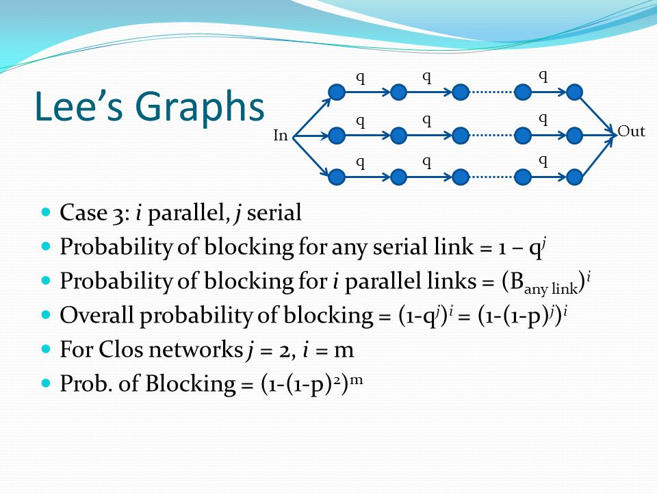 Lee's Graphs Case 3: i parallel, j serial Probability of blocking for any serial link = 1 – q j Probability of blocking for i parallel links = (B any link ) i Overall probability of blocking = (1-q j ) i = (1-(1-p) j ) i For Clos networks j = 2, i = m Prob.