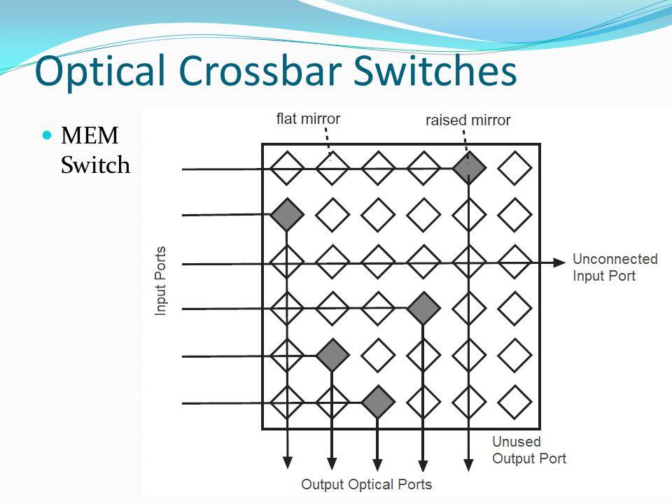 Optical Crossbar Switches MEM Switch