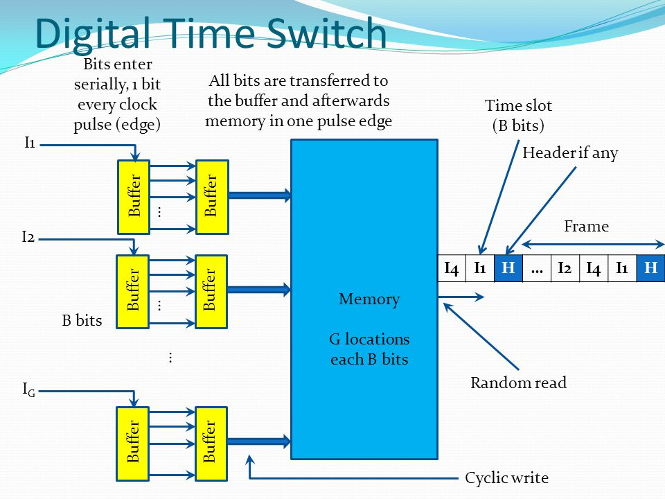 Digital Time Switch Buffer I1 Buffer I2 Buffer IGIG … … … Memory G locations each B bits Bits enter serially, 1 bit every clock pulse (edge) All bits are transferred to the buffer and afterwards memory in one pulse edge Cyclic write Random read I4I1H…I2I4I1H Frame Header if any Time slot (B bits) B bits