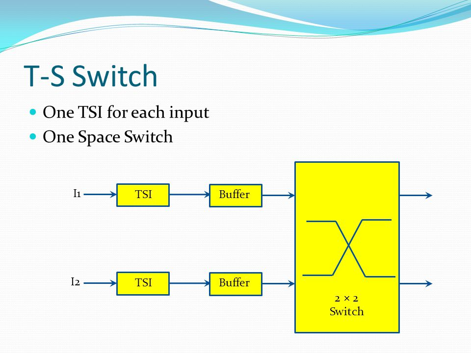T-S Switch One TSI for each input One Space Switch TSI Buffer I1 I2 TSI Buffer 2  2 Switch