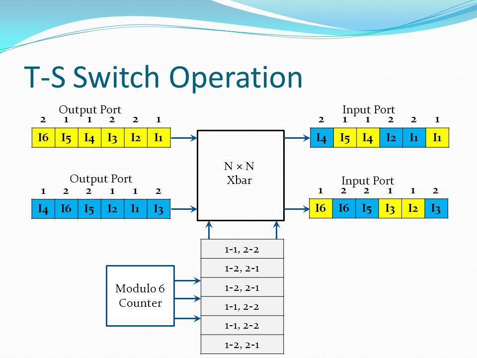 T-S Switch Operation I6I5I4I3I2I1 211221 Output Port I4I6I5I2I1I3 122112 Output Port N  N Xbar 1-1, 2-2 1-2, 2-1 1-1, 2-2 1-2, 2-1 Modulo 6 Counter I4I5I4I2I1 211221 Input Port I6 I5I3I2I3 122112 Input Port