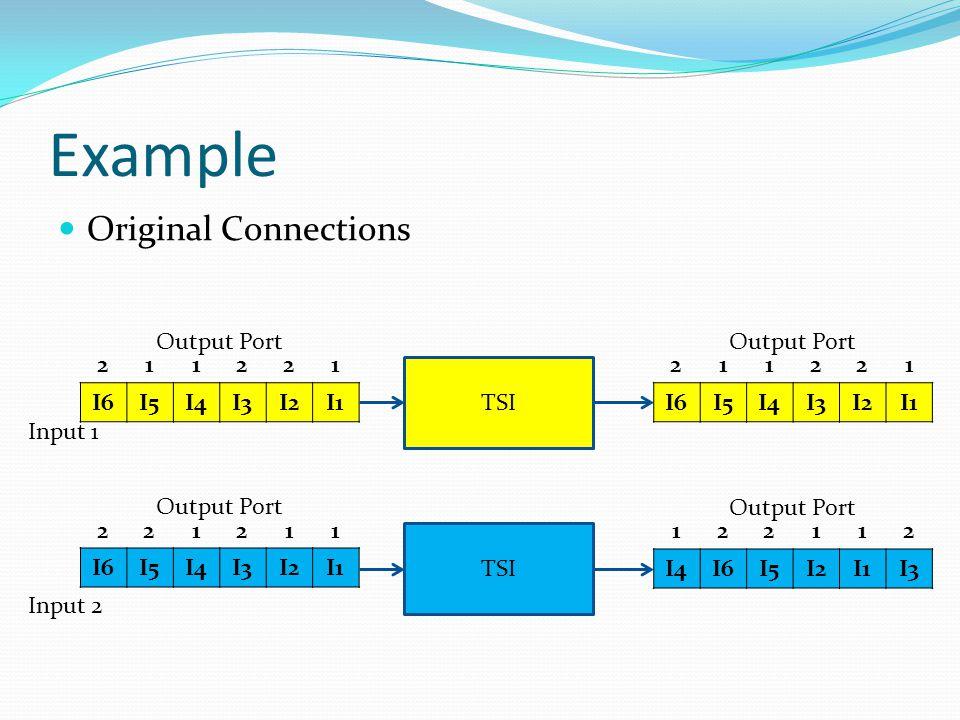 Example Original Connections I6I5I4I3I2I1 I6I5I4I3I2I1 221211 Output Port 211221 Input 1 Input 2 TSI I6I5I4I3I2I1 211221 Output Port I4I6I5I2I1I3 122112 Output Port