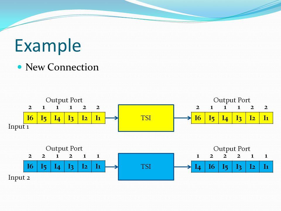 Example New Connection I6I5I4I3I2I1 I6I5I4I3I2I1 221211 Output Port 211122 Input 1 Input 2 TSI I6I5I4I3I2I1 211122 Output Port I4I6I5I3I2I1 122211 Output Port