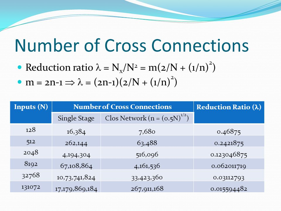Number of Cross Connections Reduction ratio = N x /N 2 = m(2/N + (1/n) 2 ) m = 2n-1  = (2n-1)(2/N + (1/n) 2 ) Inputs (N)Number of Cross Connections Reduction Ratio ( ) Single StageClos Network (n = (0.5N) 1/2 ) 128 16,3847,6800.46875 512 262,14463,4880.2421875 2048 4,194,304516,0960.123046875 8192 67,108,8644,161,5360.062011719 32768 10,73,741,82433,423,3600.03112793 131072 17,179,869,184267,911,1680.015594482