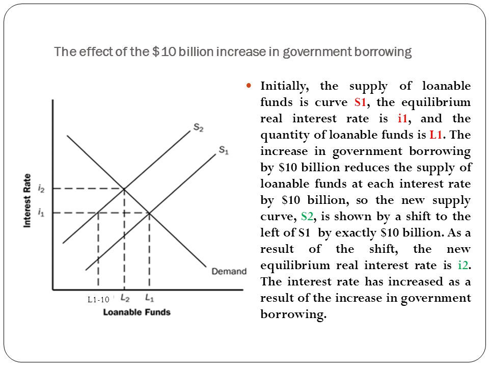 The effect of the $10 billion increase in government borrowing Initially, the supply of loanable funds is curve S1, the equilibrium real interest rate