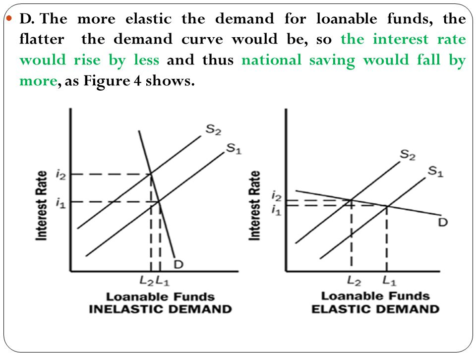 D. The more elastic the demand for loanable funds, the flatter the demand curve would be, so the interest rate would rise by less and thus national sa