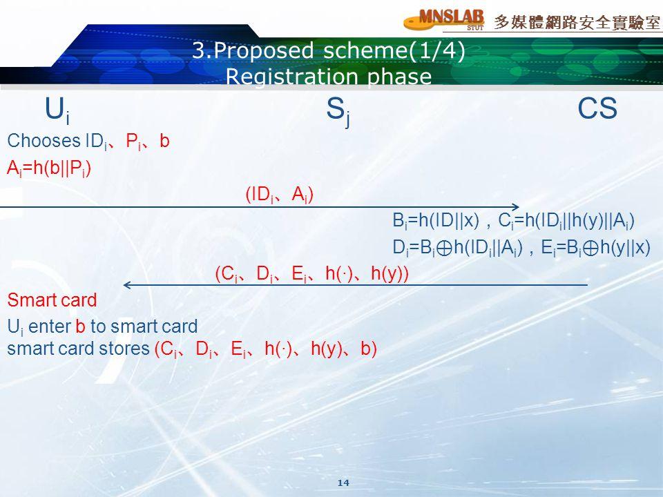 多媒體網路安全實驗室 3.Proposed scheme(1/4) Registration phase U i S j CS Chooses ID i 、 P i 、 b A i =h(b||P i ) (ID i 、 A i ) B i =h(ID||x) , C i =h(ID i ||h(y)||A i ) D i =B i ⊕ h(ID i ||A i ) , E i =B i ⊕ h(y||x) (C i 、 D i 、 E i 、 h(·) 、 h(y)) Smart card U i enter b to smart card smart card stores (C i 、 D i 、 E i 、 h(·) 、 h(y) 、 b) 14