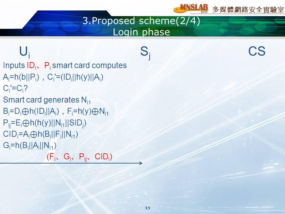多媒體網路安全實驗室 3.Proposed scheme(2/4) Login phase U i S j CS Inputs ID i 、 P i smart card computes A i =h(b||P i ) , C i ′=(ID i ||h(y)||A i ) C i ′=C i .