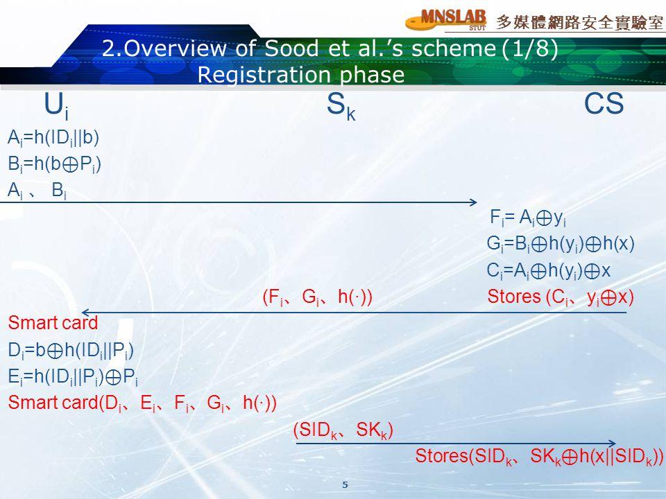 多媒體網路安全實驗室 2.Overview of Sood et al.'s scheme(1/8) Registration phase U i S k CS A i =h(ID i ||b) B i =h(b ⊕ P i ) A i 、 B i F i = A i ⊕ y i G i =B i ⊕ h(y i ) ⊕ h(x) C i =A i ⊕ h(y i ) ⊕ x (F i 、 G i 、 h(·)) Stores (C i 、 y i ⊕ x) Smart card D i =b ⊕ h(ID i ||P i ) E i =h(ID i ||P i ) ⊕ P i Smart card(D i 、 E i 、 F i 、 G i 、 h(·)) (SID k 、 SK k ) Stores(SID k 、 SK k ⊕ h(x||SID k )) 5