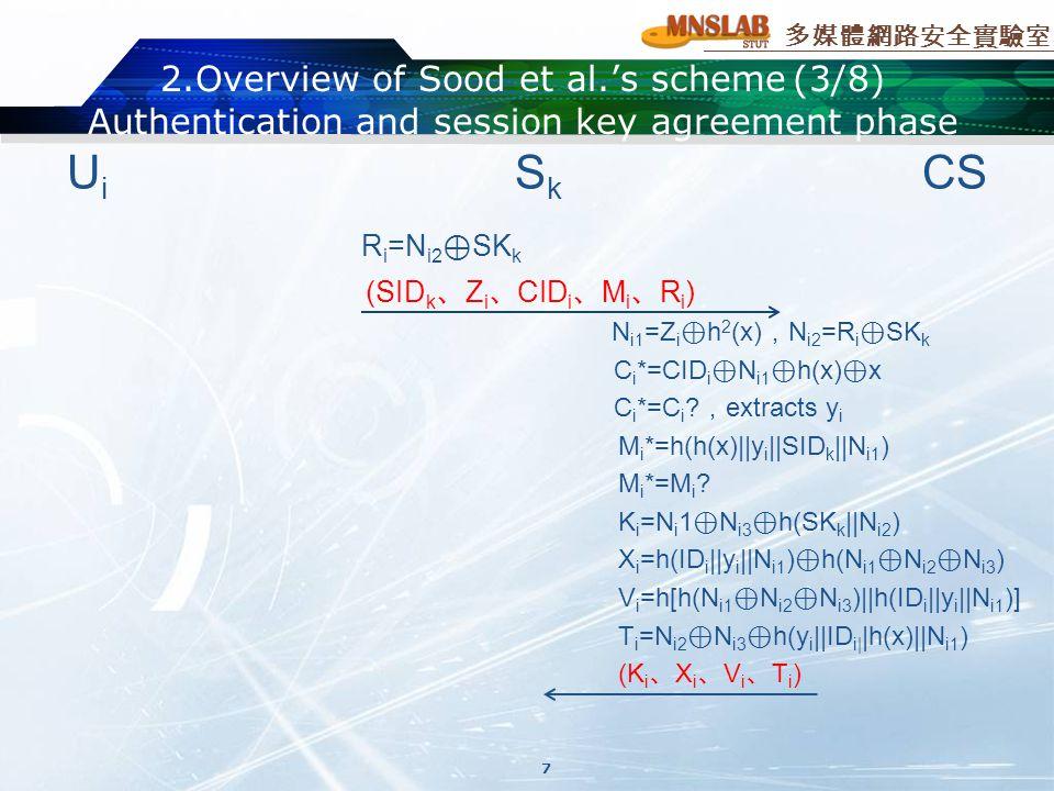 多媒體網路安全實驗室 2.Overview of Sood et al.'s scheme(3/8) Authentication and session key agreement phase U i S k CS R i =N i2 ⊕ SK k (SID k 、 Z i 、 CID i 、 M i 、 R i ) N i1 =Z i ⊕ h 2 (x) , N i2 =R i ⊕ SK k C i *=CID i ⊕ N i1 ⊕ h(x) ⊕ x C i *=C i .