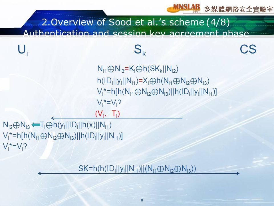 多媒體網路安全實驗室 2.Overview of Sood et al.'s scheme(4/8) Authentication and session key agreement phase U i S k CS N i1 ⊕ N i3 =K i ⊕ h(SK k ||N i2 ) h(ID i ||y i ||N i1 )=X i ⊕ h(N i1 ⊕ N i2 ⊕ N i3 ) V i *=h[h(N i1 ⊕ N i2 ⊕ N i3 )||h(ID i ||y i ||N i1 )] V i *=V i .
