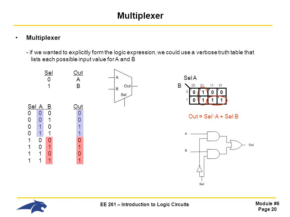 EE 261 – Introduction to Logic Circuits Module #6 Page 20 Multiplexer Multiplexer - if we wanted to explicitly form the logic expression, we could use a verbose truth table that lists each possible input value for A and B SelOut 0 A 1 B Sel A B Out 0 0 0 0 0 0 1 0 0 1 0 1 0 1 1 1 1 0 0 0 1 0 1 1 1 1 0 0 1 1 1 1 0 Sel A 0 Out = Sel'·A + Sel·B 1 2 0 1 1 3 0001 0 1 B 0 6 0 4 1 7 1 5 1110