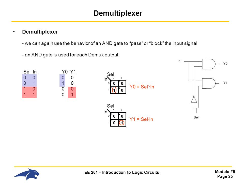 EE 261 – Introduction to Logic Circuits Module #6 Page 25 Demultiplexer Demultiplexer - we can again use the behavior of an AND gate to pass or block the input signal - an AND gate is used for each Demux output Sel InY0 Y1 0 0 0 0 0 1 1 0 1 0 0 0 1 1 0 1 0 Sel In 0 Y0 = Sel'·In 0 2 1 1 0 3 01 0 1 0 Sel In 0 Y1 = Sel·In 0 2 0 1 1 3 01 0 1