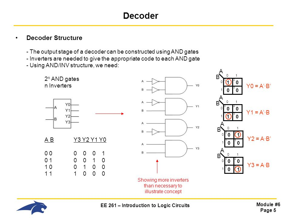 EE 261 – Introduction to Logic Circuits Module #6 Page 5 Decoder Decoder Structure - The output stage of a decoder can be constructed using AND gates - Inverters are needed to give the appropriate code to each AND gate - Using AND/INV structure, we need: 2 n AND gates n Inverters A BY3 Y2 Y1 Y0 0 00 0 0 1 0 10 0 1 0 1 00 1 0 0 1 11 0 0 0 Showing more inverters than necessary to illustrate concept 1 A B 0 Y0 = A'·B' 0 2 0 1 0 3 01 0 1 0 A B 0 Y1 = A'·B 0 2 1 1 0 3 01 0 1 0 A B 0 Y2 = A·B' 1 2 0 1 0 3 01 0 1 0 A B 0 Y3 = A·B 0 2 0 1 1 3 01 0 1