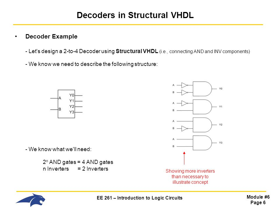 EE 261 – Introduction to Logic Circuits Module #6 Page 6 Decoders in Structural VHDL Decoder Example - Let s design a 2-to-4 Decoder using Structural VHDL (i.e., connecting AND and INV components) - We know we need to describe the following structure: - We know what we ll need: 2 n AND gates = 4 AND gates n Inverters = 2 Inverters Showing more inverters than necessary to illustrate concept