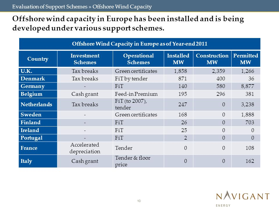 10 ENERGY Evaluation of Support Schemes » Offshore Wind Capacity Offshore wind capacity in Europe has been installed and is being developed under vari