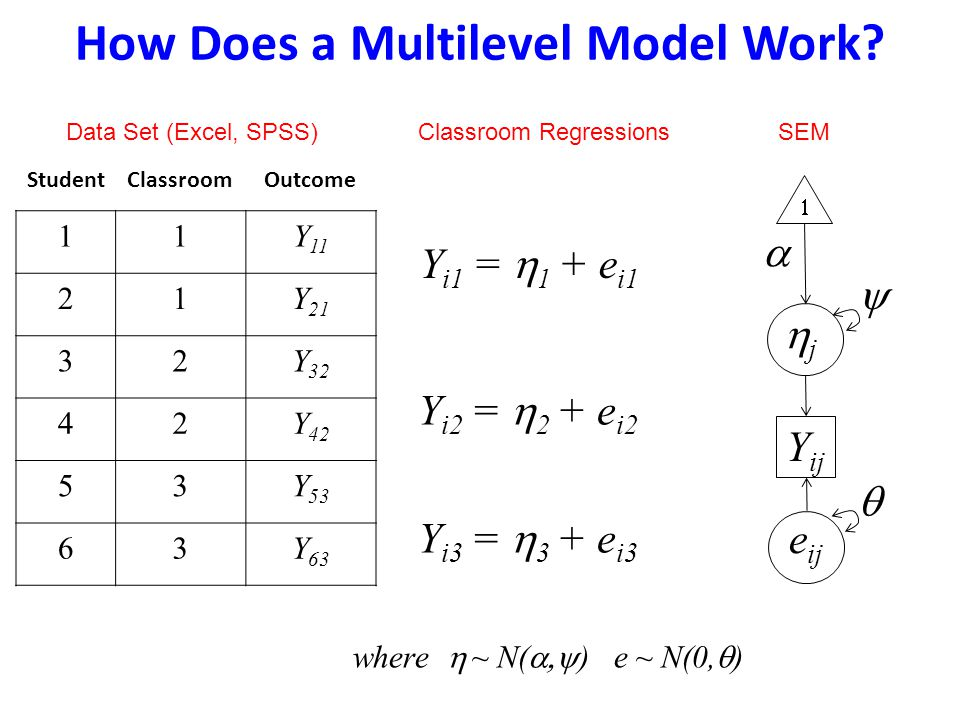 How Does a Multilevel Model Work? Data Set (Excel, SPSS)Classroom Regressions Y ij jj e ij  SEM    StudentClassroomOutcome 11Y 11 21Y 21 32Y 32