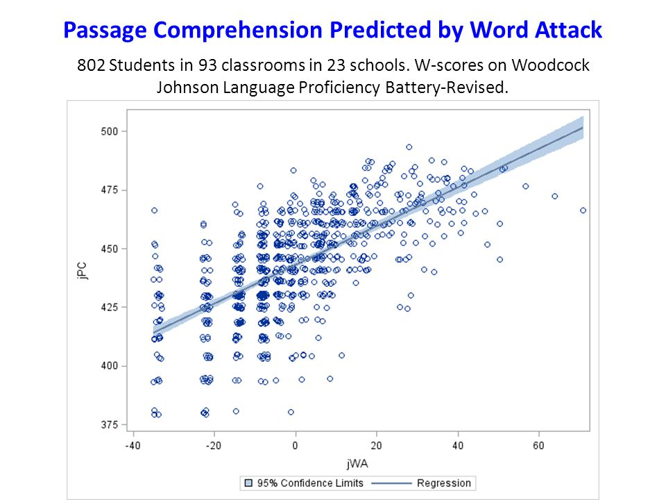 Passage Comprehension Predicted by Word Attack 802 Students in 93 classrooms in 23 schools. W-scores on Woodcock Johnson Language Proficiency Battery-