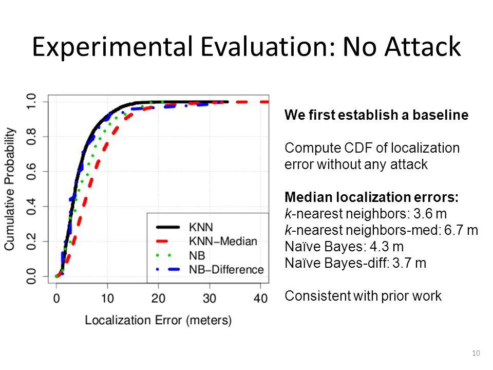 Experimental Evaluation: No Attack 10 We first establish a baseline Compute CDF of localization error without any attack Median localization errors: k
