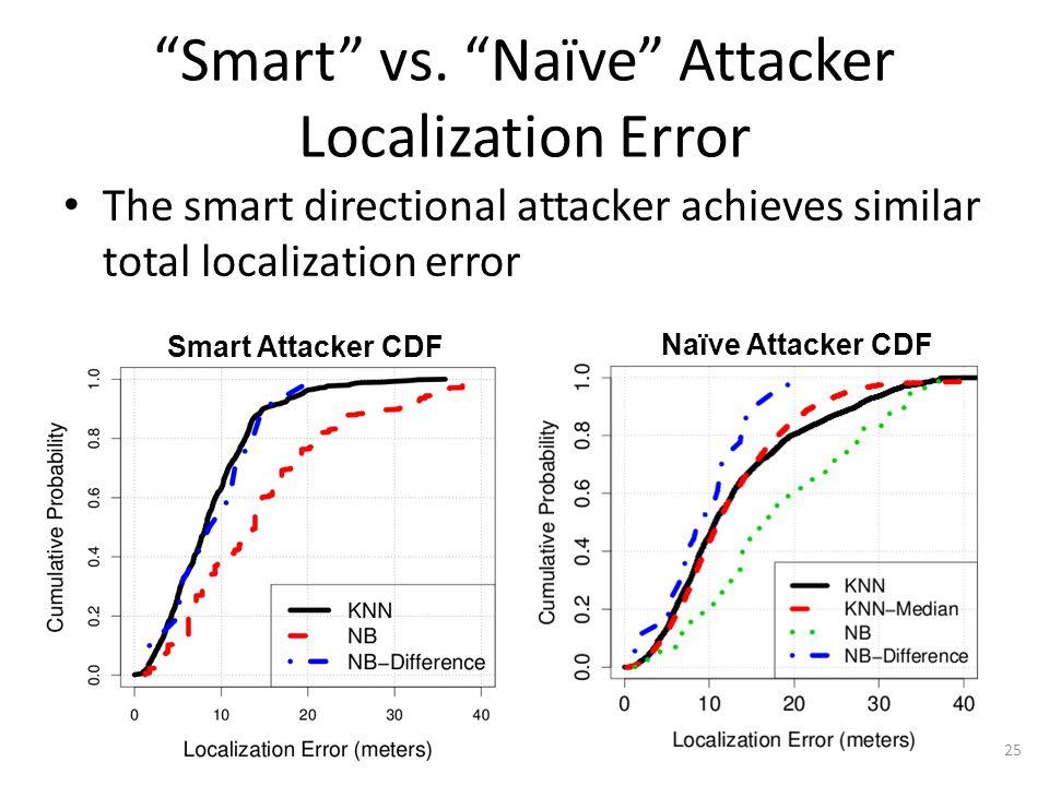 """Smart"" vs. ""Naïve"" Attacker Localization Error The smart directional attacker achieves similar total localization error 25 Smart Attacker CDF Naïve A"