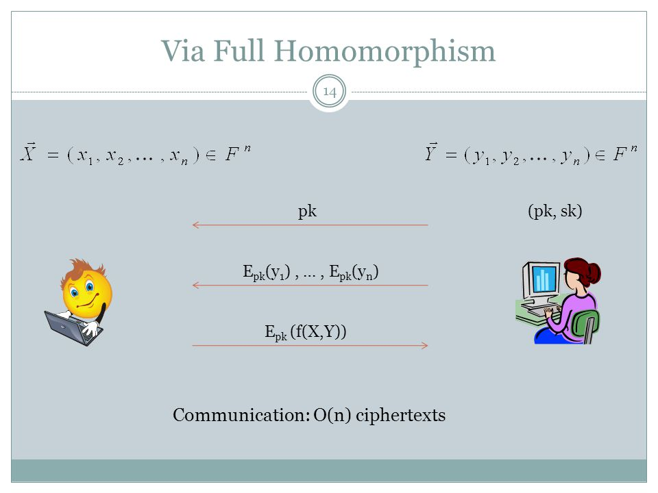 Via Full Homomorphism (pk, sk)pk E pk (y 1 ), …, E pk (y n ) E pk (f(X,Y)) Communication: O(n) ciphertexts 14