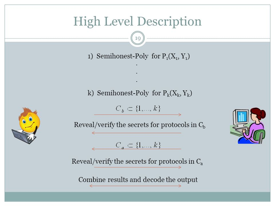 High Level Description 1) Semihonest-Poly for P 1 (X 1, Y 1 ) k) Semihonest-Poly for P k (X k, Y k ) Reveal/verify the secrets for protocols in C b Re