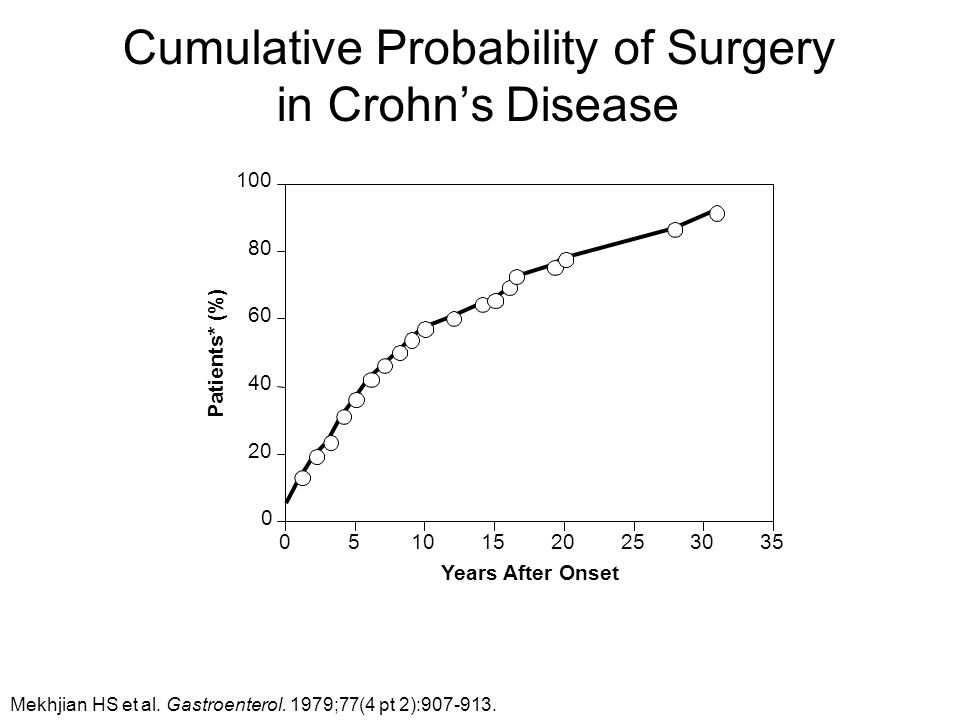 Cumulative Probability of Surgery in Crohn's Disease Mekhjian HS et al.