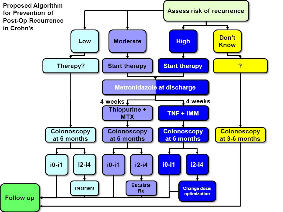 Assess risk of recurrence Low Moderate High Don't Know Therapy? Start therapy ? ? Thiopurine + MTX TNF + IMM Colonoscopy at 6 months Colonoscopy at 3-